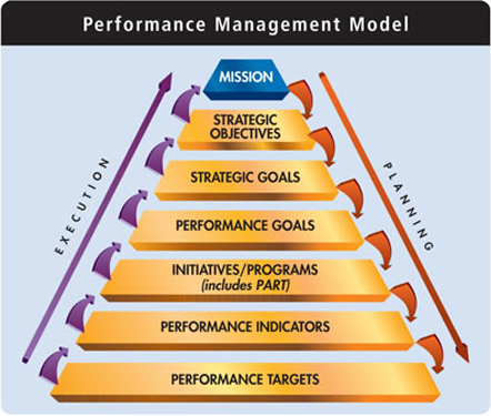 Performance Management System (PMS) Consulting Services