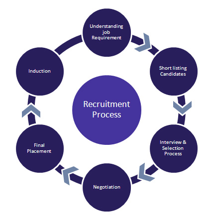 Top Recuritment Firms in Mumbai - Recruitment Consultants in Mumbai